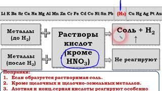 Взаимодействие металлов со сложными веществами