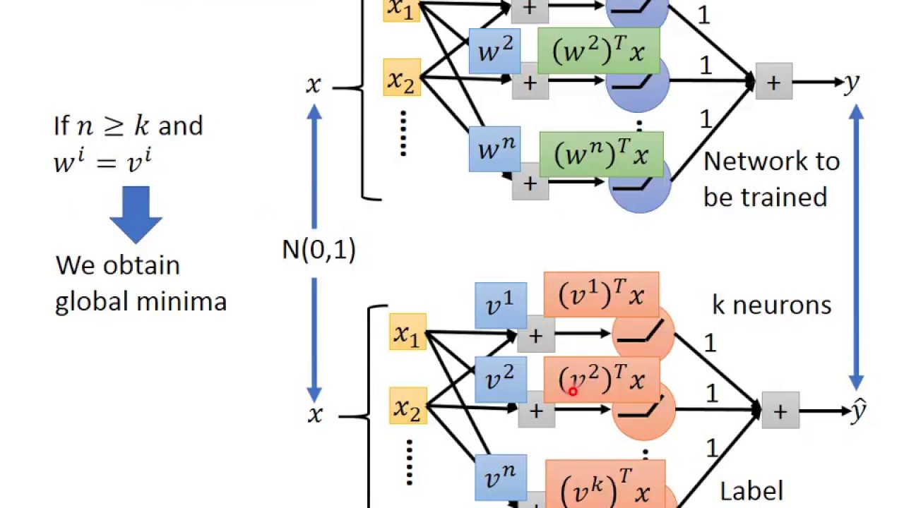 Deep Learning Theory 2-3: Does Deep Network have Local Minima?