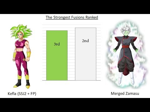 Strongest Fusions Ranked - Dragon Ball Z/Super/GT