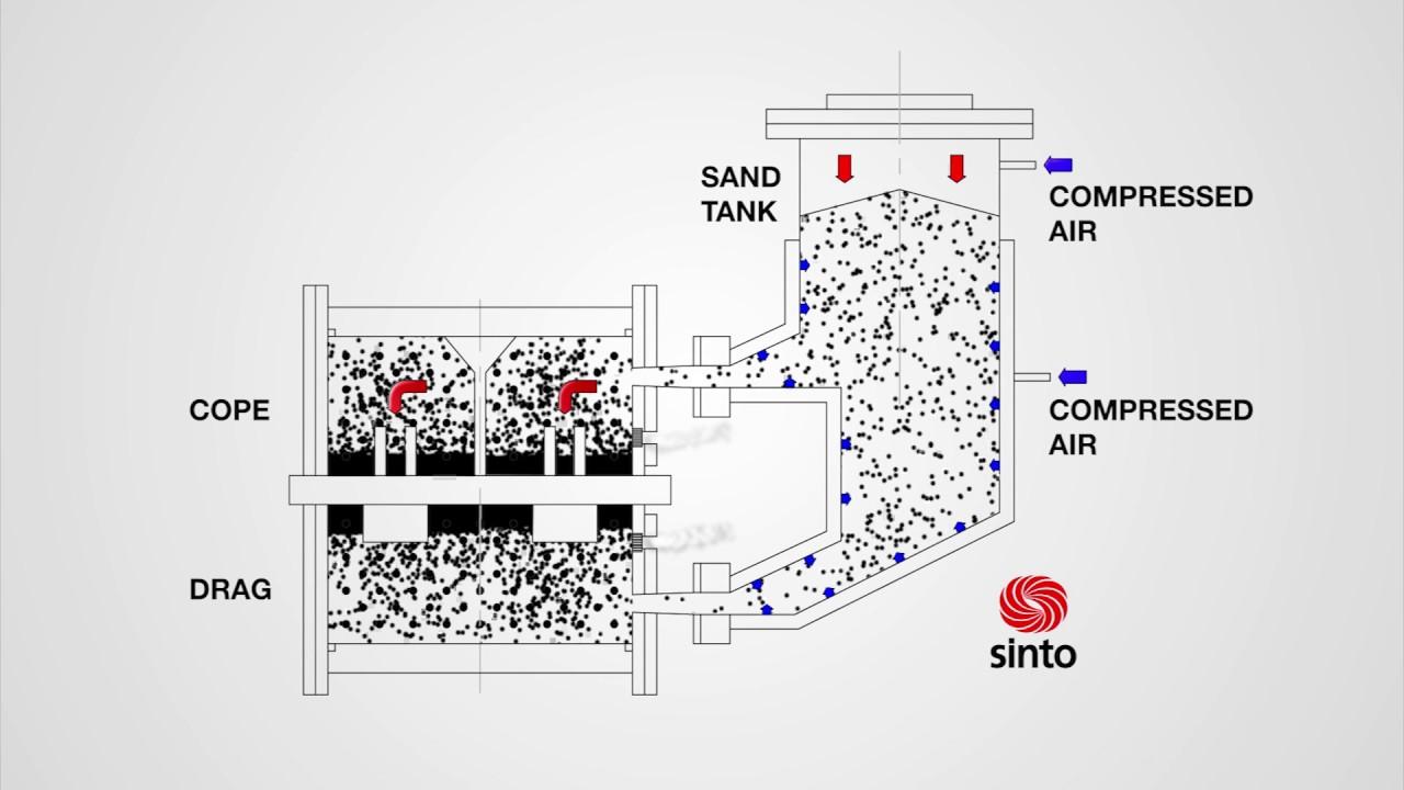 Sinto's FDNX Flaskless Molding Machine