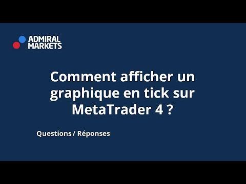 Comment Afficher Un Graphique En Tick Sur Metatrader 4 Youtube