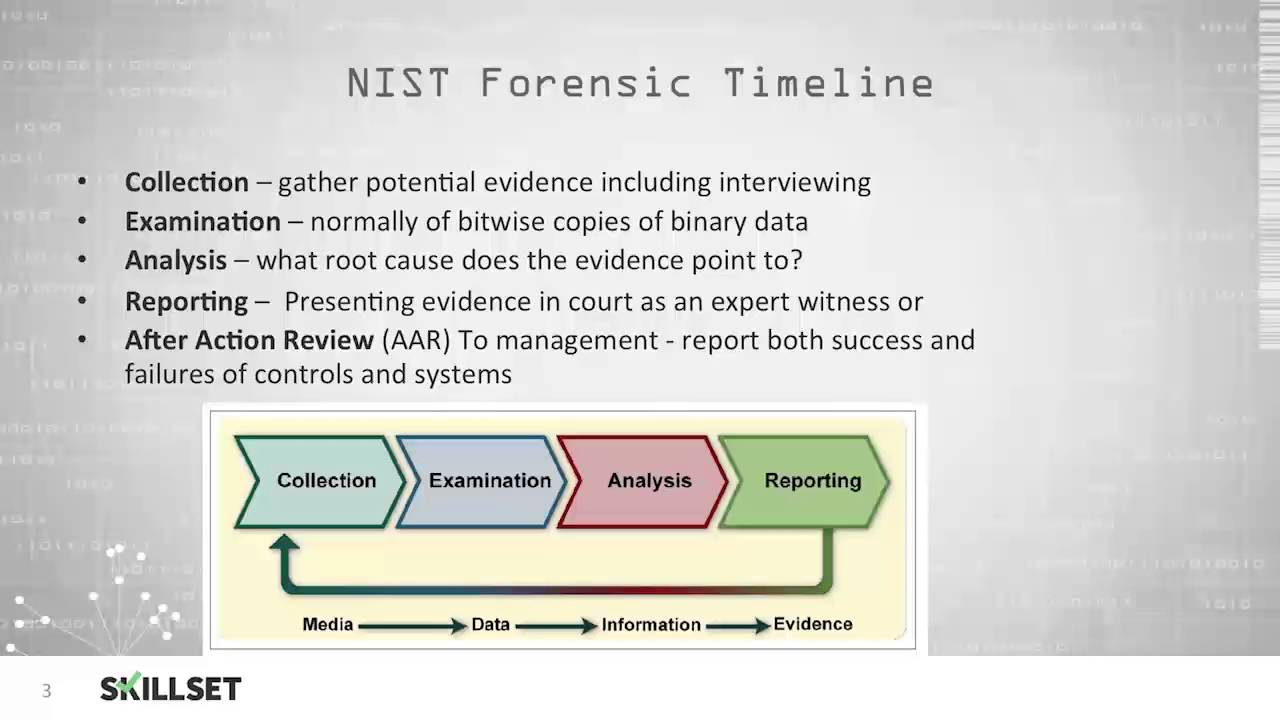Computer Forensic Investigation Process Cissp Free By