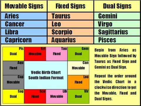 indian vedic astrology lessons free