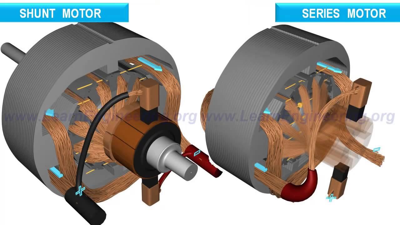 Gennemgang af hvordan en DC EL motor virker