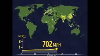 Темпы роста населения земли