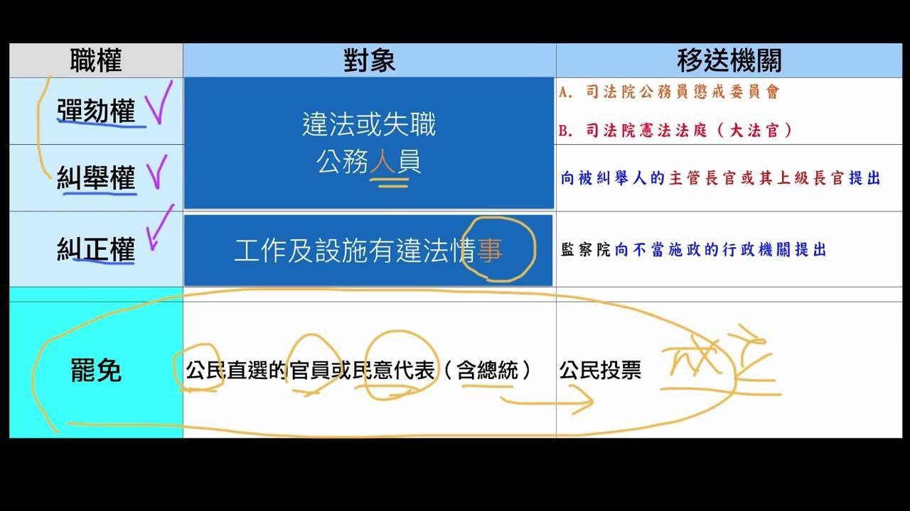 【介紹】糾正,糾舉,彈劾與罷免比較(3/3) - YouTube