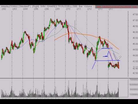 Stock Market Trend Analysis
