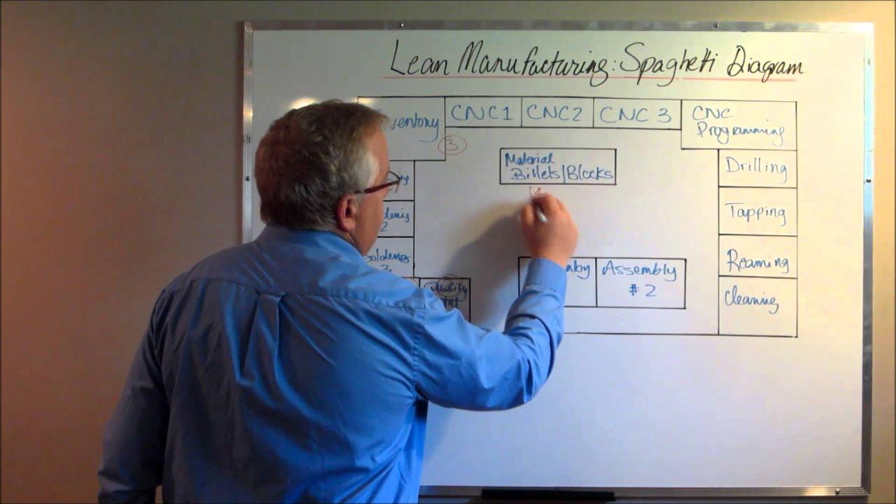 spaghetti diagrams six sigma: de-cluttering production shop floors
