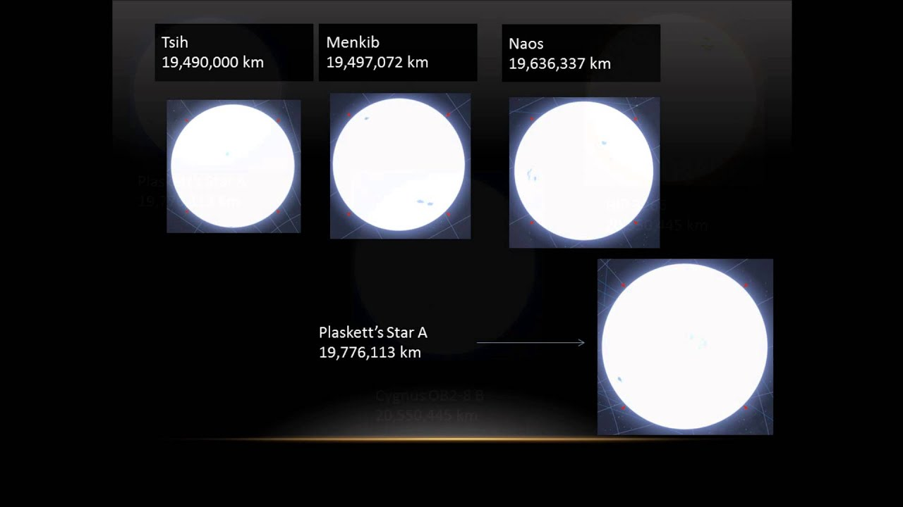 Best star size comparison part 4! - YouTube