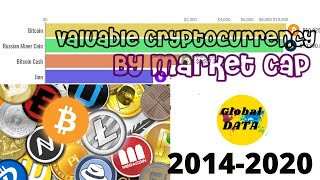 Valuable Cryptocurrency By Market Cap (2014 - 2020) | Top 10 C…