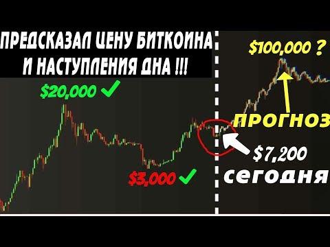 Он был прав и сейчас он снова прогнозирует курс биткоин (2020)