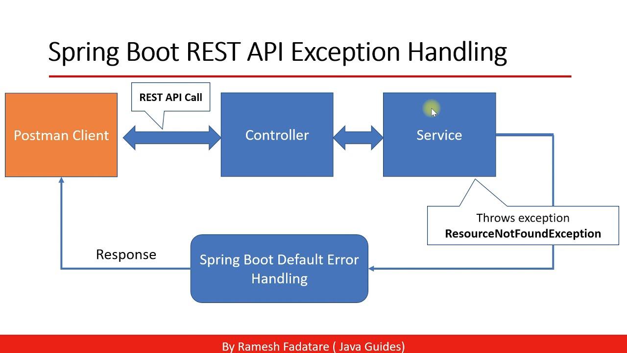Spring Boot REST API Error Handling Flow Understanding