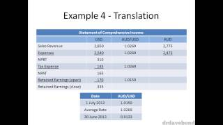 Accounting for Foreign Currency - Part 5/5