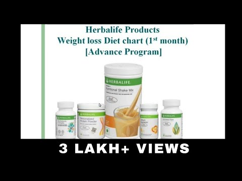 [Hindi] Herbalife Weight Loss Diet Plan 1st Month (Advance Program)