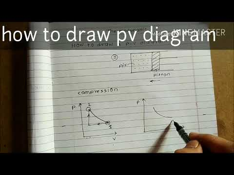 how to draw    pv       diagram     YouTube