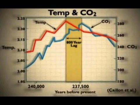 Antartic Ice Core Data