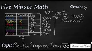 6th Grade Math Relative Frequency Tables