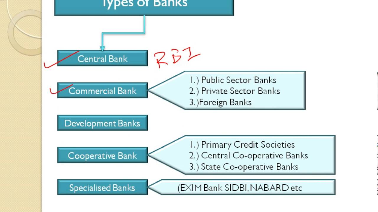 types of commercial banks in india ppt