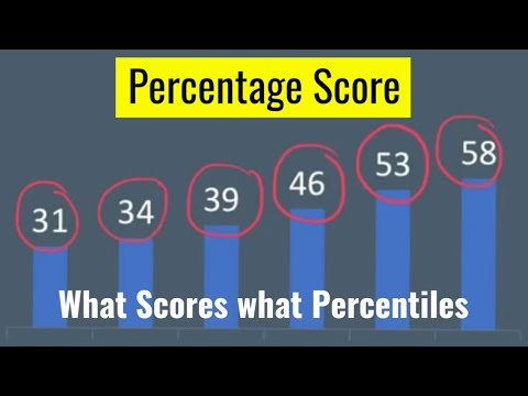 CAT 2018. what score at what percentile and what college