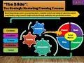 Gist of the Strategic Marketing Plan Framework