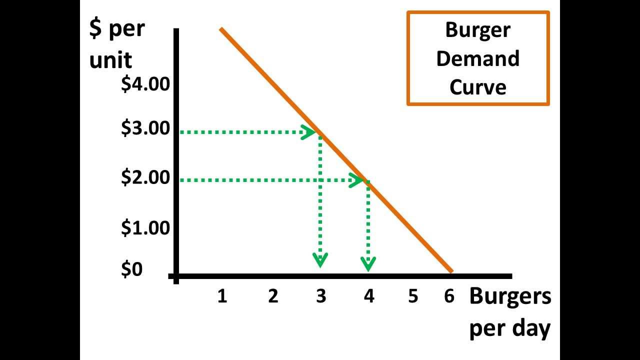 small resolution of own price elasticity of demand