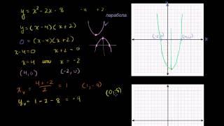 Графики квадратичных функций