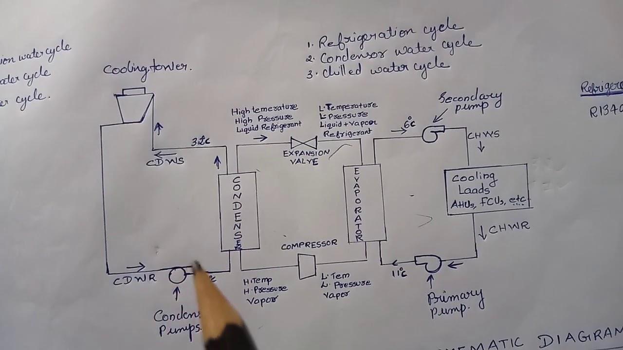 Chiller plant schematic diagram. - YouTube
