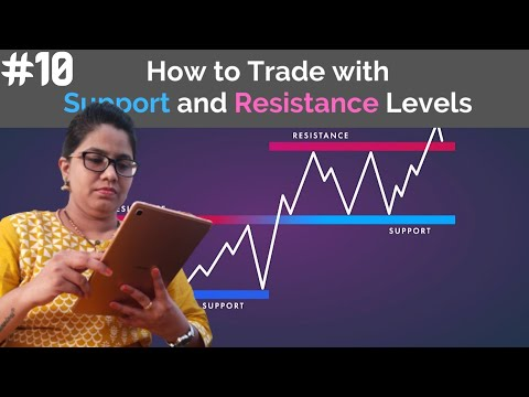 All about Support & Resistance levels in forex market | INDEX KING FX | Part 10