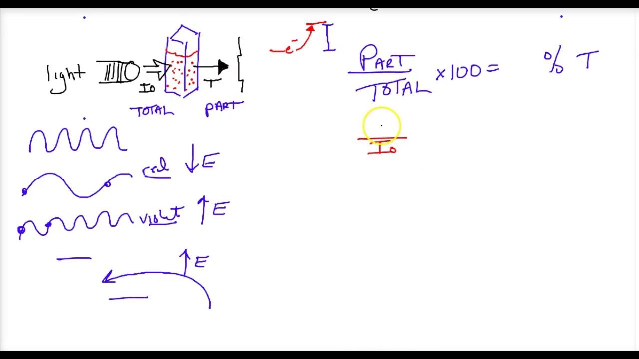 Worksheets Chemistry Review Worksheet ap chemistry spectrophotometry review worksheet youtube worksheet