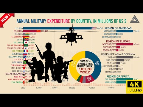 🔴Military Expenditure By Country (Top 20 Military Spending-Bar Chart Race)-1949~2021