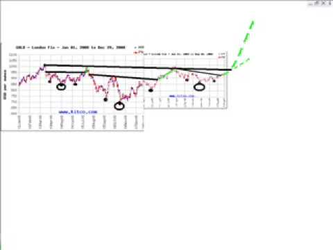 Gold Price Going Up? Technical analysis made in 10 sec