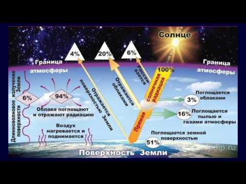 Как изменяется величина солнечной радиации и радиационного баланса в россии