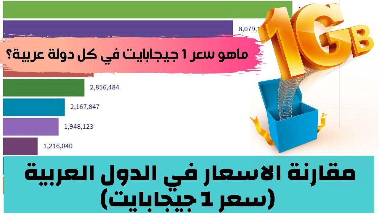 مقارنة الأسعار في الدول العربية ترتيب الدول العربية حسب متوسط سعر واحد جيجابايت إنترنت بالدولار