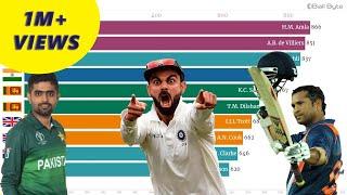 Top 10 Batsman ICC ODI Ranking | Virat Kohli | Babar Azam | Batting Stats (2000-2020)
