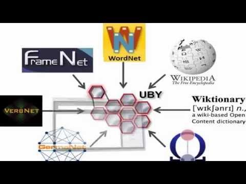 Wordnet Projects | Wordnet | Wordnet tutorial | Wordnet in Java