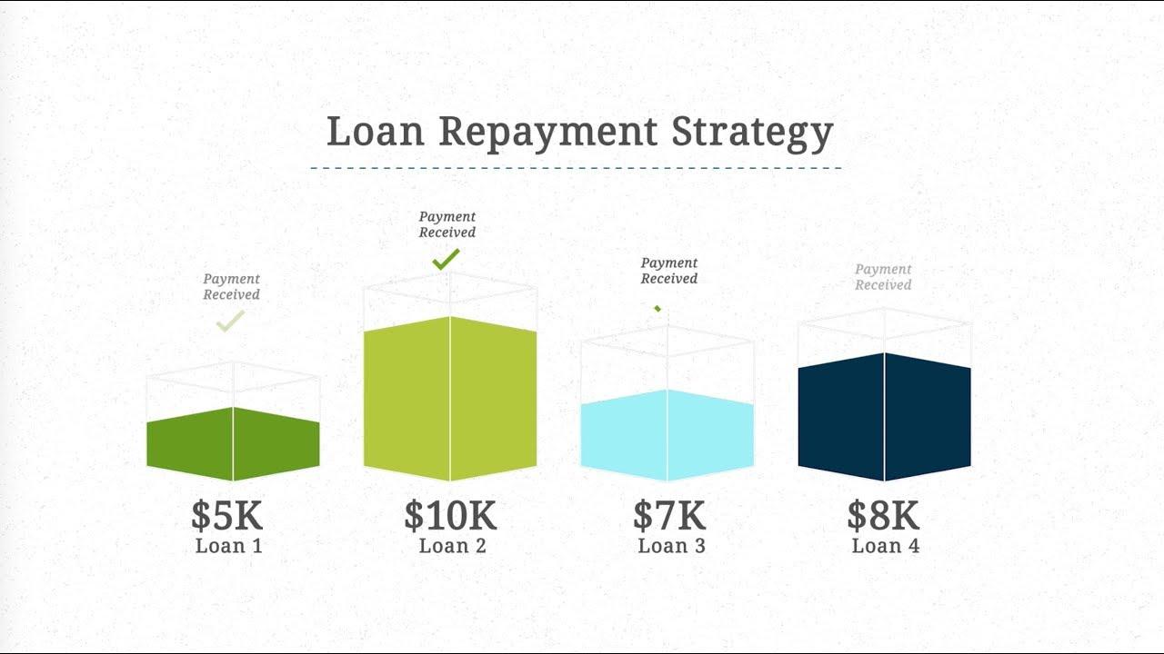 7k Loan