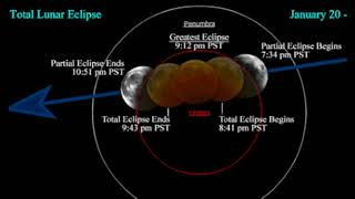 Total Eclipse of the Supermoon Tonight!
