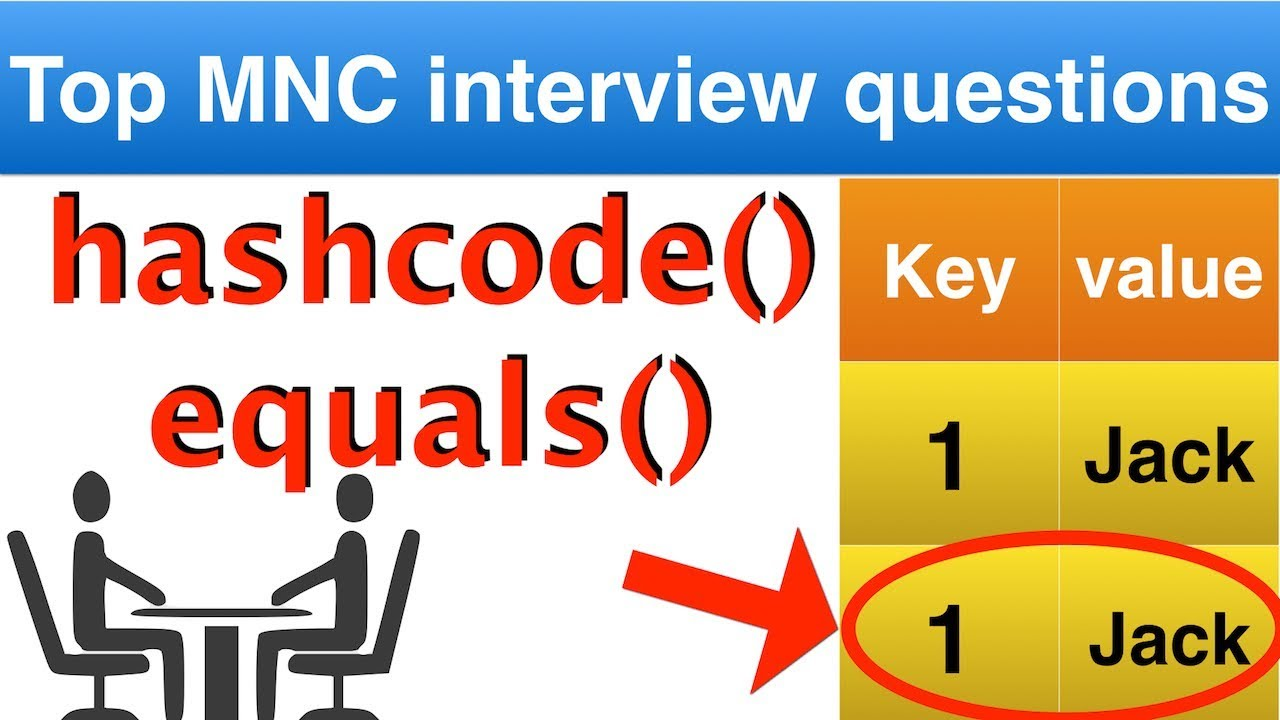 Java Interview Question On Hashcode() And Equals() || Java Collection  Interview Questions On HASHMAP