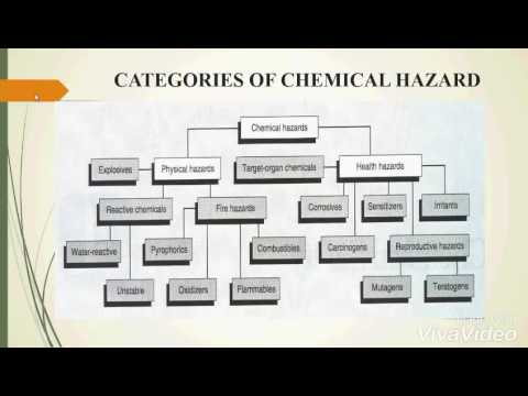 Chemical hazard in process industries