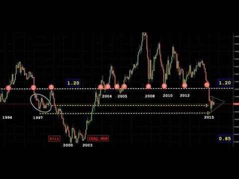 EUR-USD Tarihi...  All EURO - USD History...