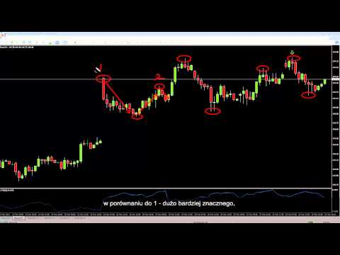 Trading The Swing Failure Pattern (SFP) With Polish Subtitles