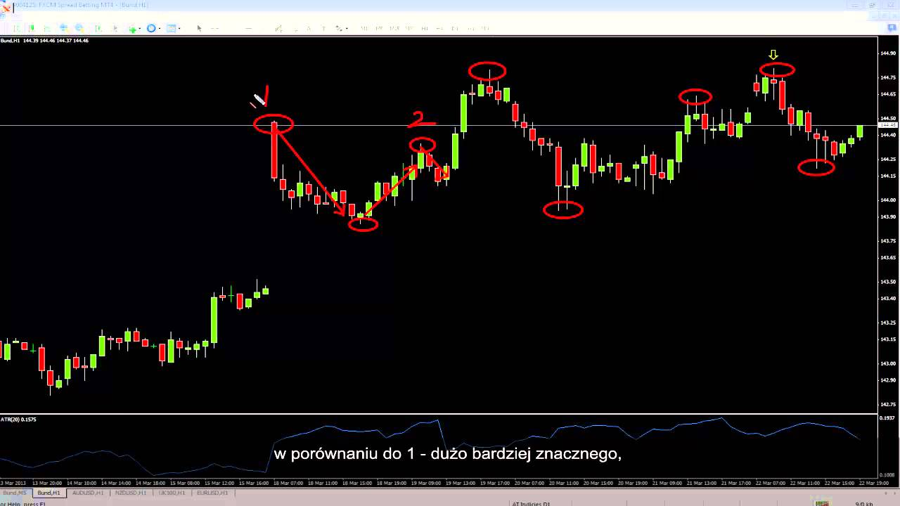 Trading The Swing Failure Pattern Sfp With Polish Subtitles