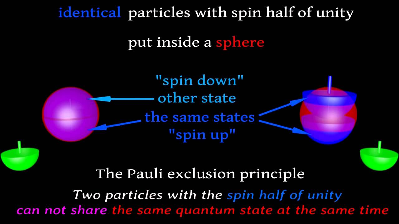 Pauli Exclusion Principle How Spin Works Inside Proton  Youtube