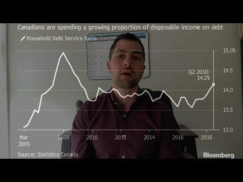 Canadians Debt Service Ratio Hits a 10 Year High - More Rate Hikes Coming