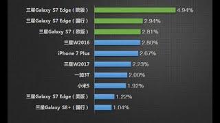 Điện thoại Samsung bị nhái nhiều nhất 2017- Tin Tức Công Nghệ