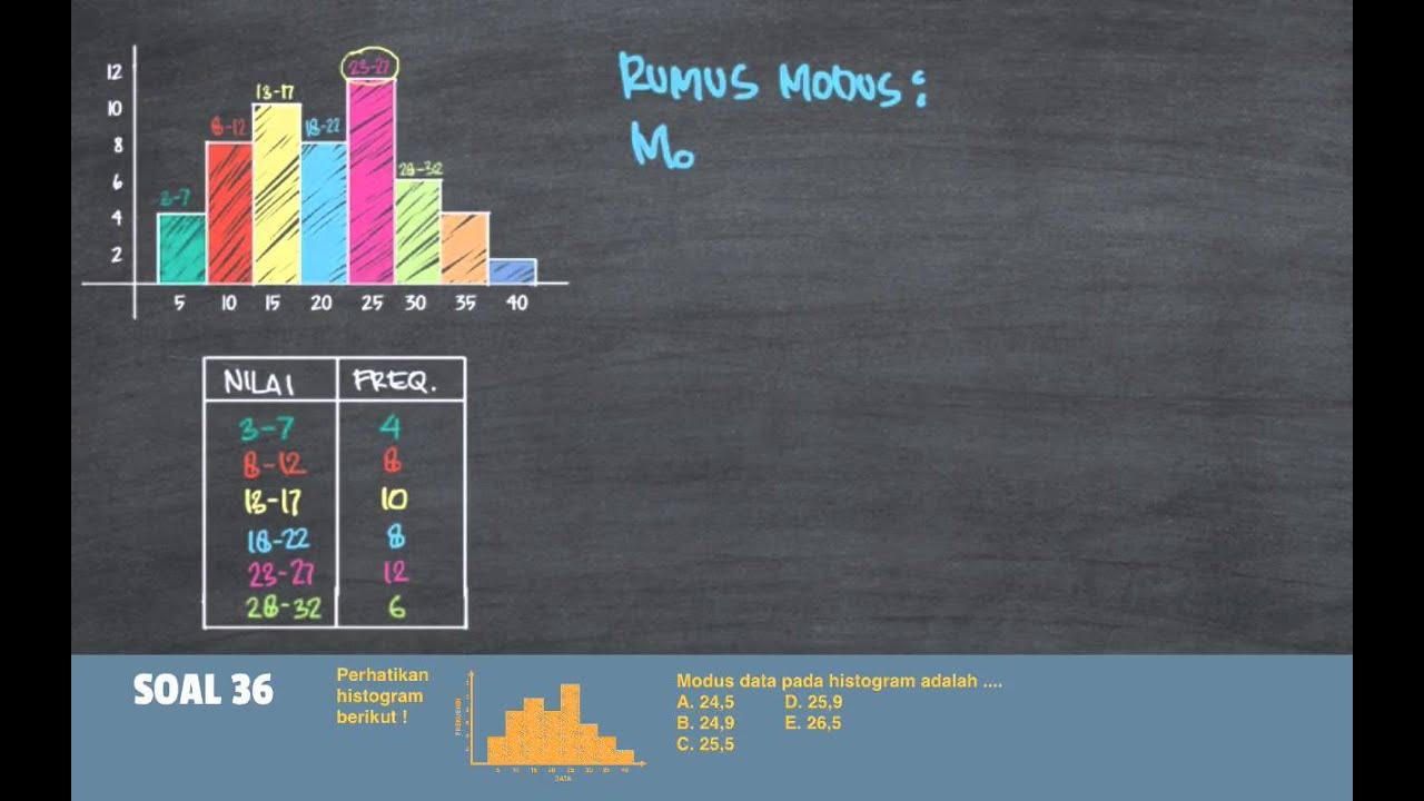 Modus data berkelompok diagram batang online schematic diagram belajar statistika menentukan nilai modus dari data diagram batang rh youtube com diagram batang taxi gambar ccuart Image collections