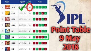 IPL 2018 Updated Point Table 9 May 2018