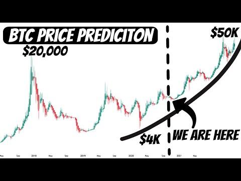 Realistic Bitcoin Price Prediction | NO Moon Boys!!!