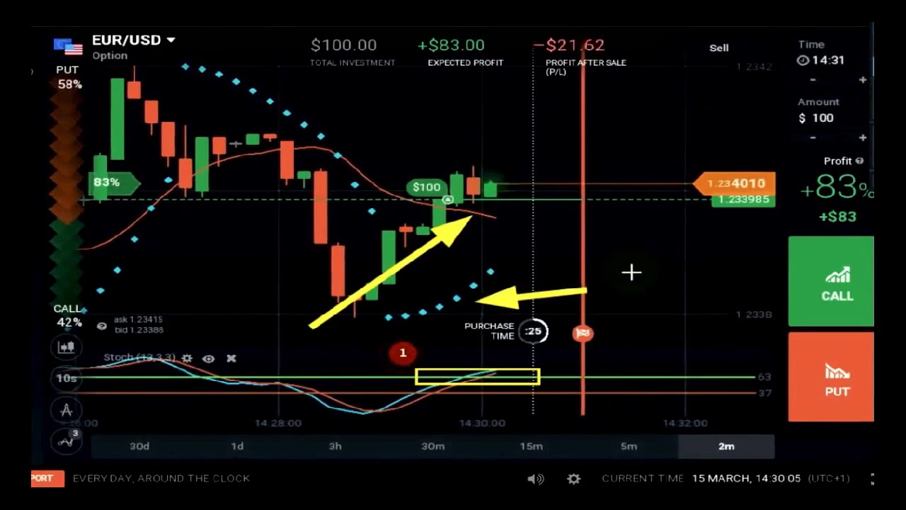 Binary options trading strategy 2021 oscar overtime over under betting football