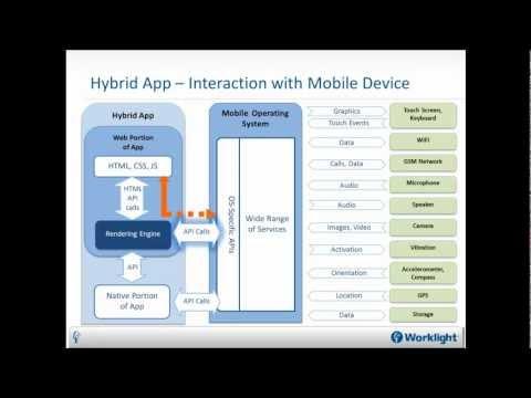 Native, Web or Hybrid Mobile Apps?